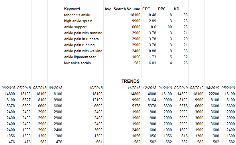 List of the keywords (in relation to ankle pain) with the most search volume in San Antonio according to target audience including the Trends for the previous year on searches of the same keywords.