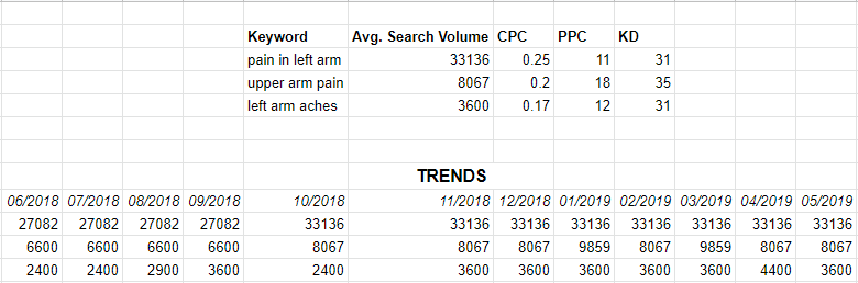 List of the keywords (in relation to arm pain) with the most search volume in San Antonio according to target audience including the Trends for the previous year on searches of the same keywords.
