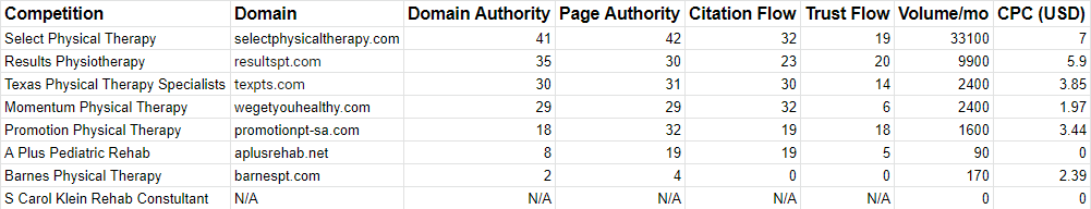 This table represents the different competition that Catalyst Physical Therapy has. This list is based on the similar inventory that Catalyst Physical Therapy and its competitors have. The Domain Authority (DA) is the main concern as a higher DA is beneficial for website optimization.