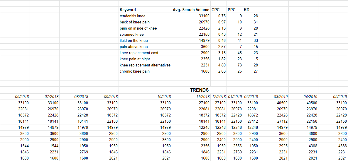 List of the keywords (in relation to knee pain) with the most search volume in San Antonio according to target audience including the Trends for the previous year on searches of the same keywords.