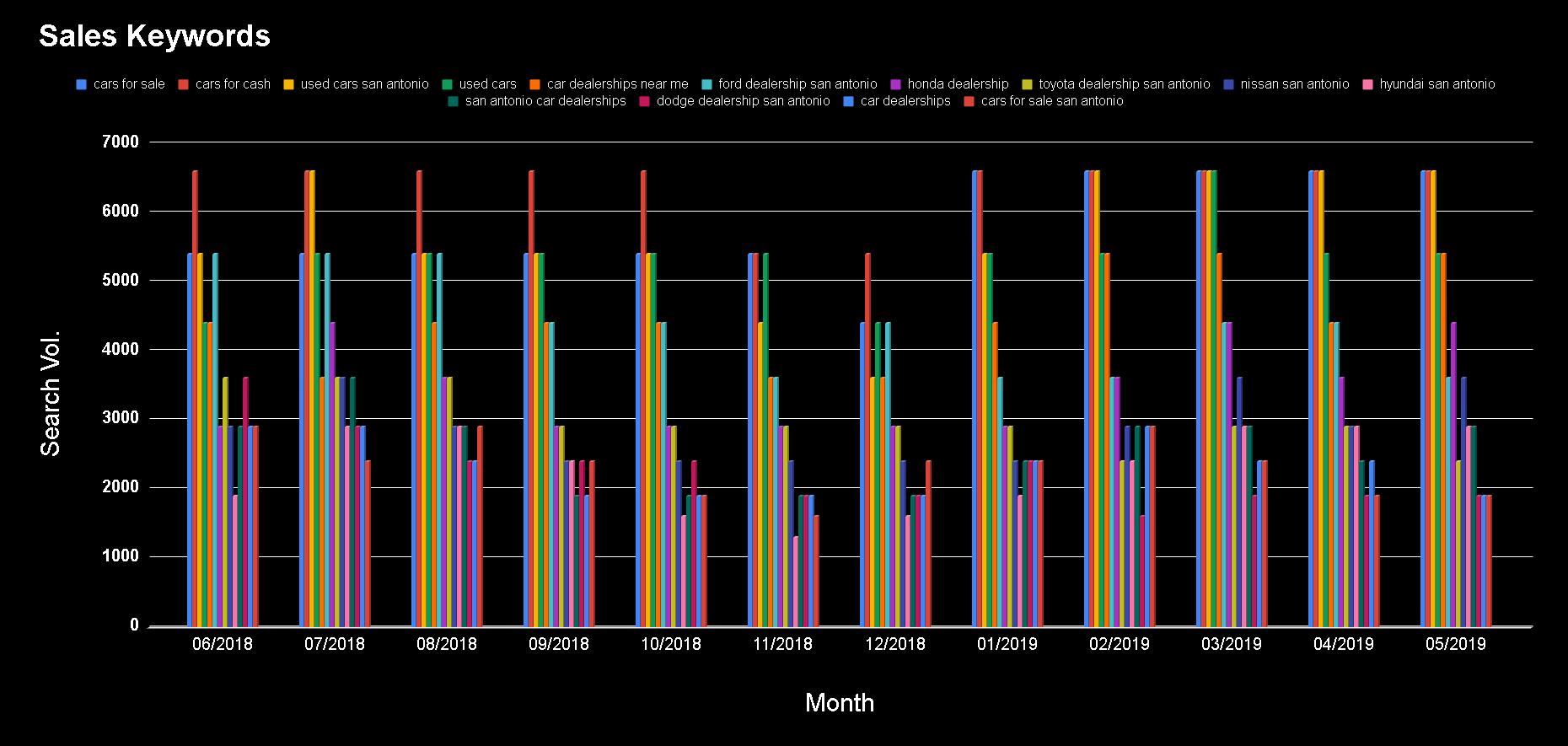 Sales Keywords Chart.png