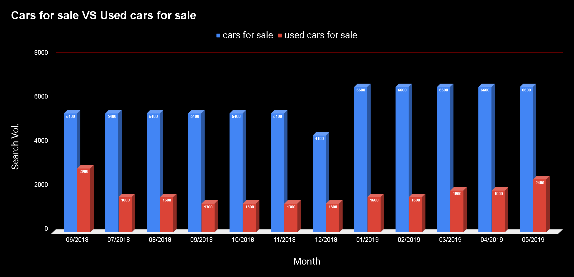 Cars for sale VS Used cars for sale.png