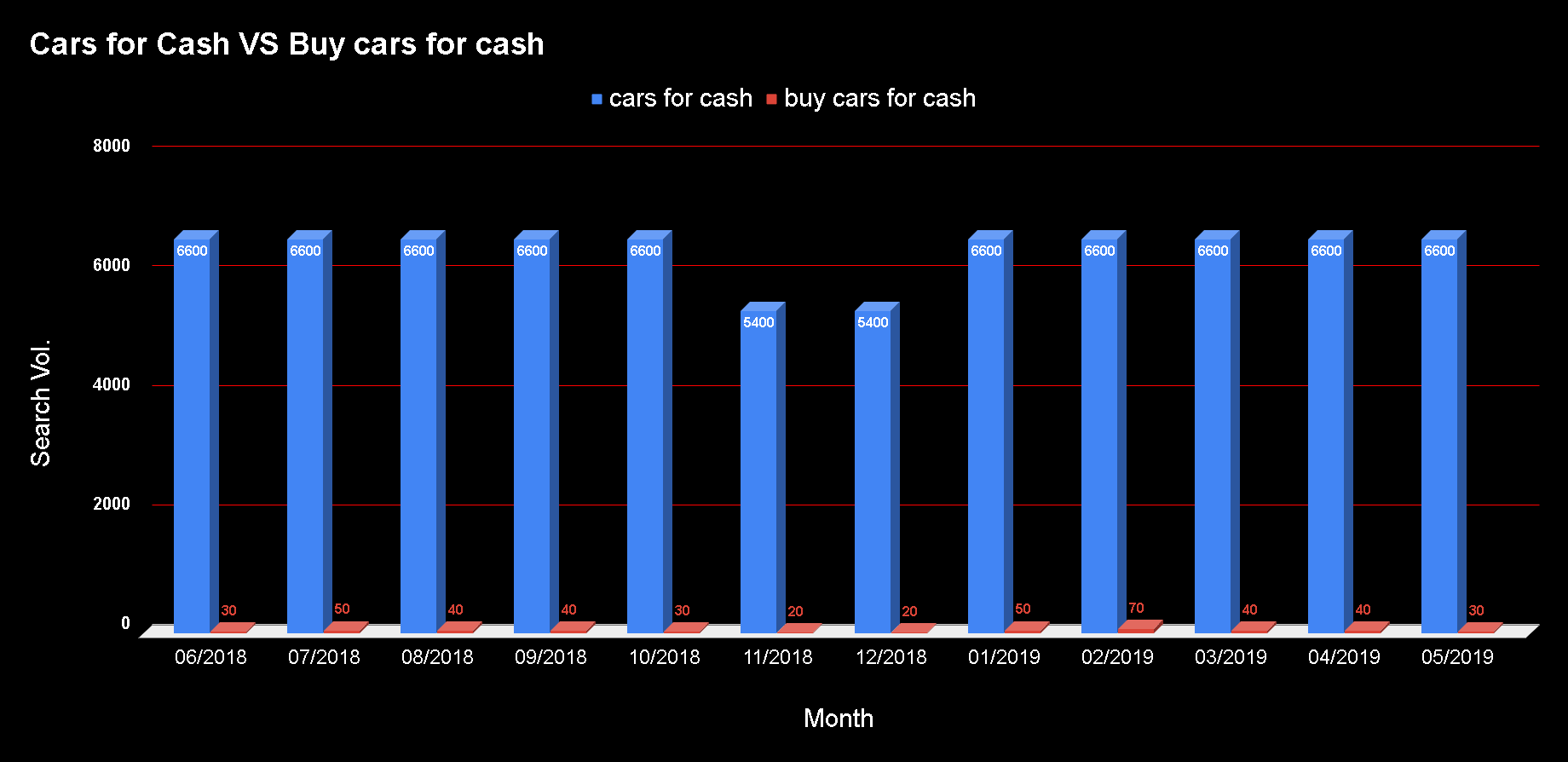 Cars for Cash VS Buy cars for cash.png