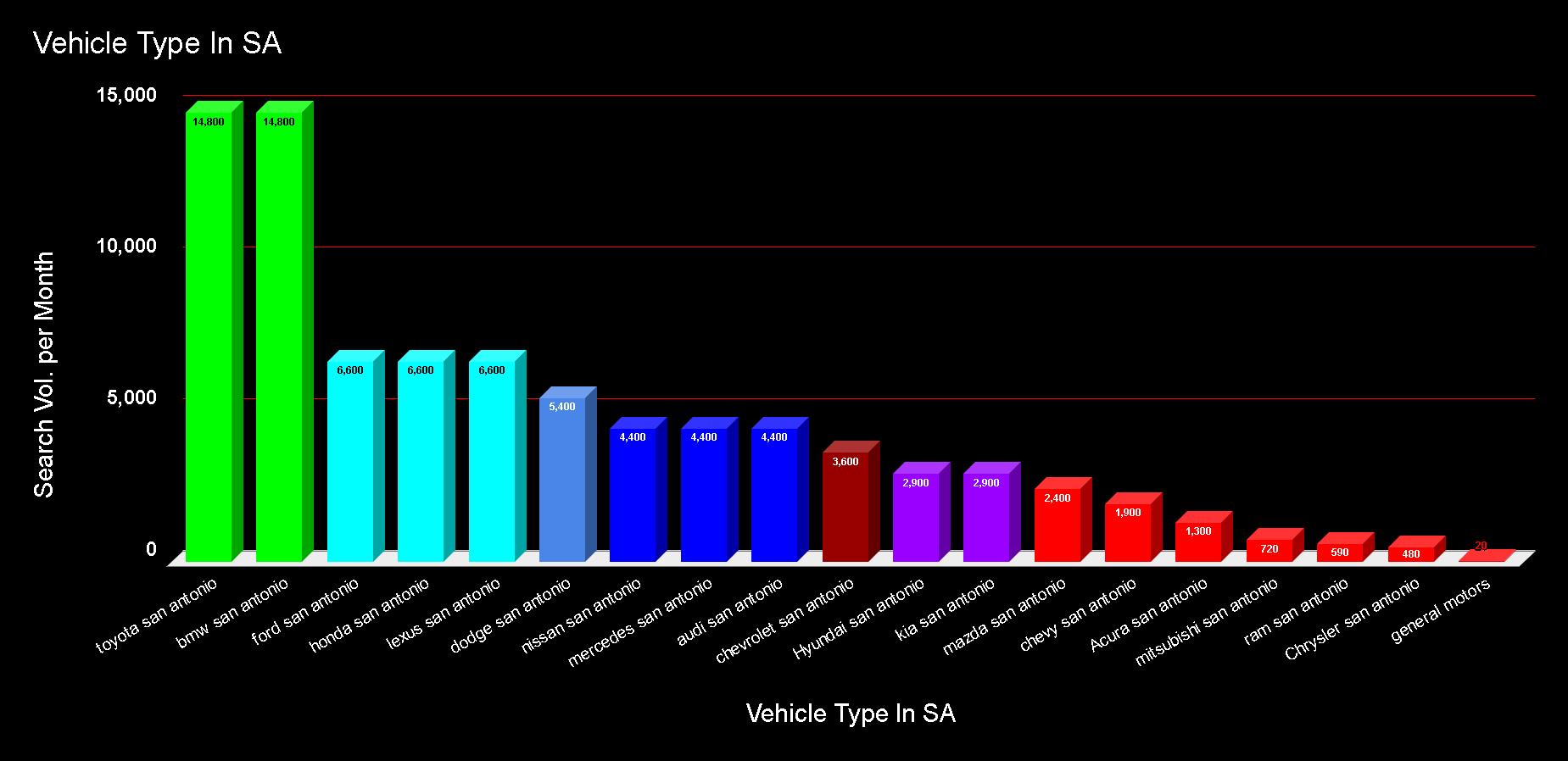 Vehicle Chart.png