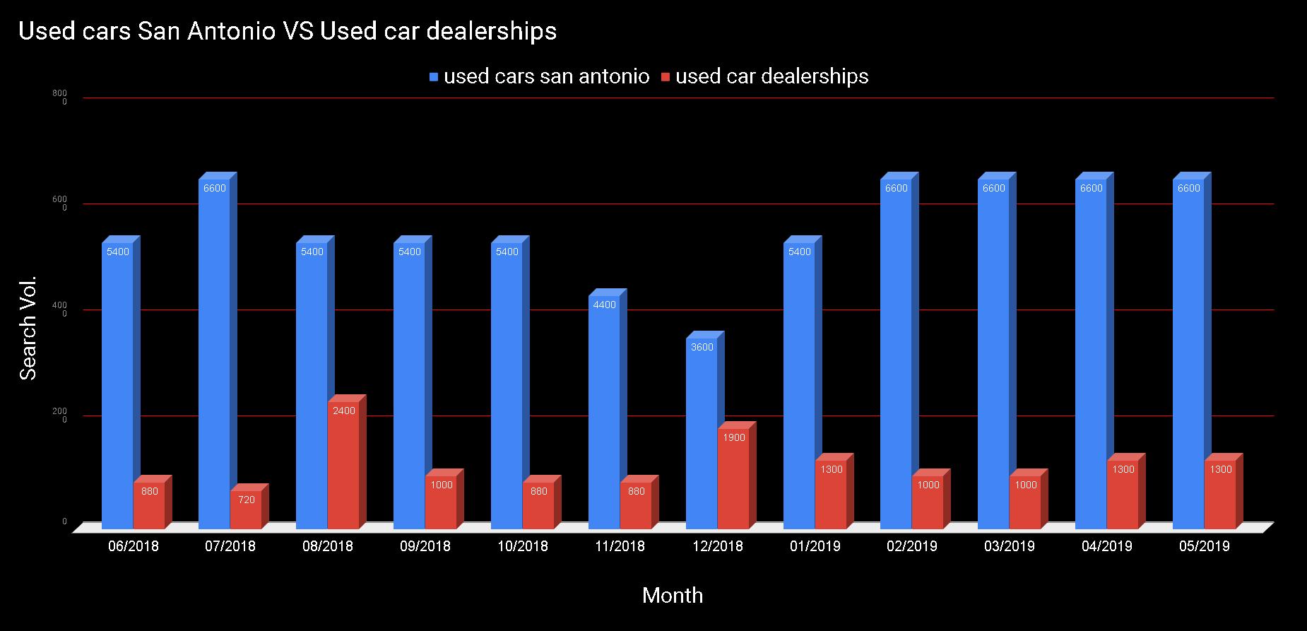 Used cars San Antonio VS Used car dealerships.png