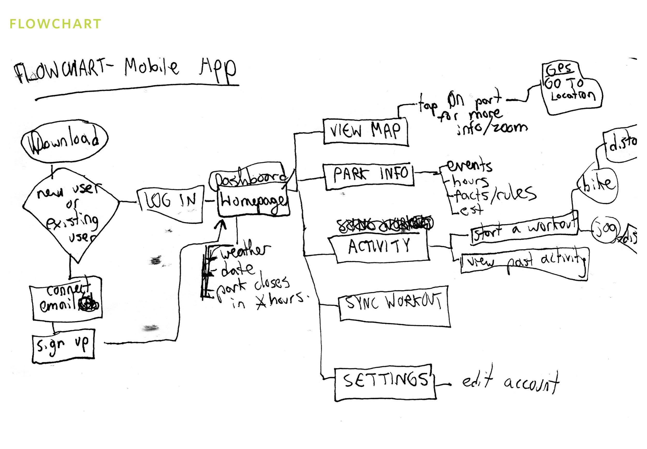 park app process2.jpg