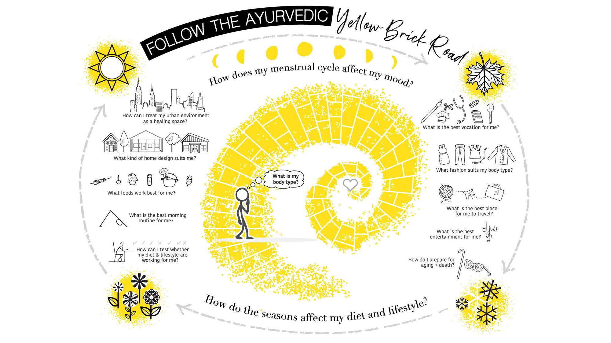 Ayuvedic infographic Dan 1.jpg