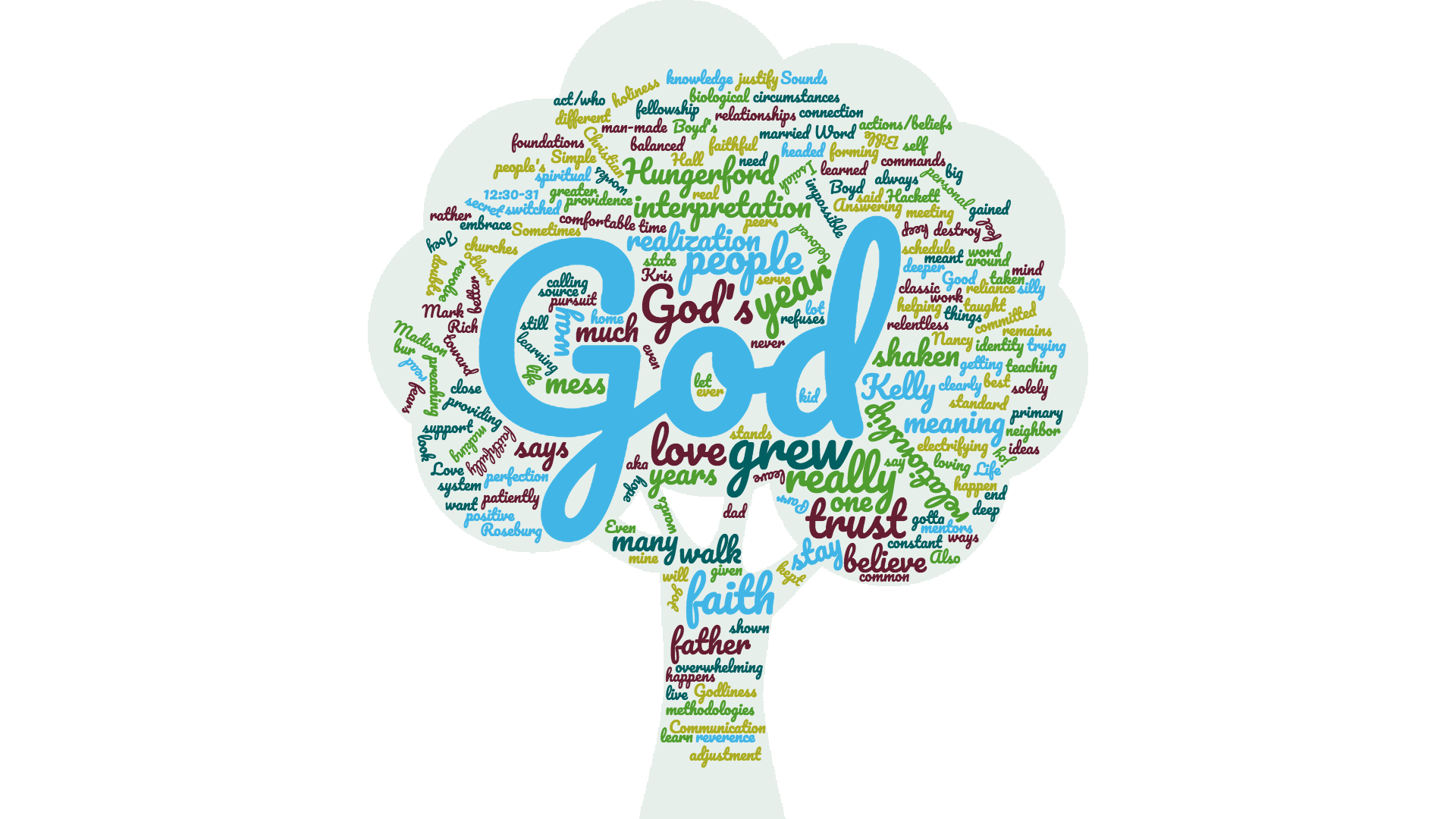 This word cloud is generated by the above quotes. the more frequent a word is used, the larger it appears.