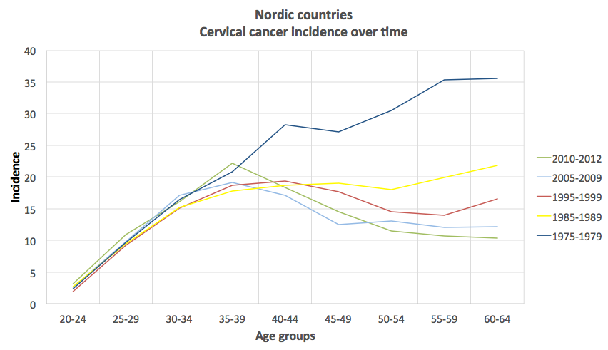 Cervical cancer incidence over 5 year intervals in the Nordic countries since 1975. Based on data from the NORDCAN project.