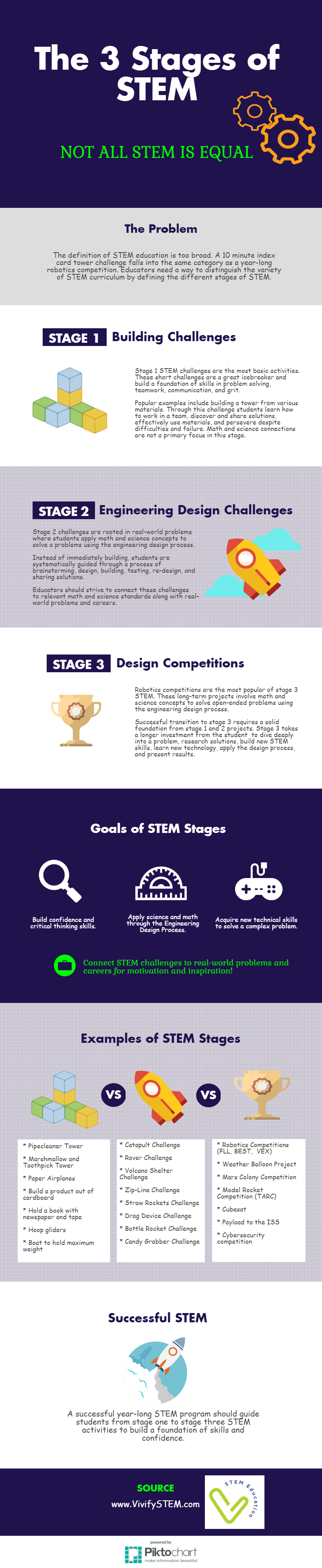 Infographic on the Vivify STEM stages (TM) Copyright Vivify 2017