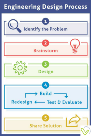 How To Engage Little Kids In Engineering Activities Vivify Stem