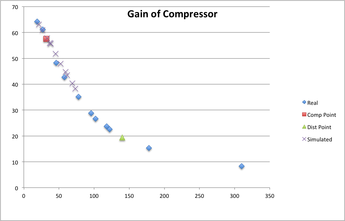Fig. 16: Compressor Gain vs. input Amplitude, with distortion and compression points.