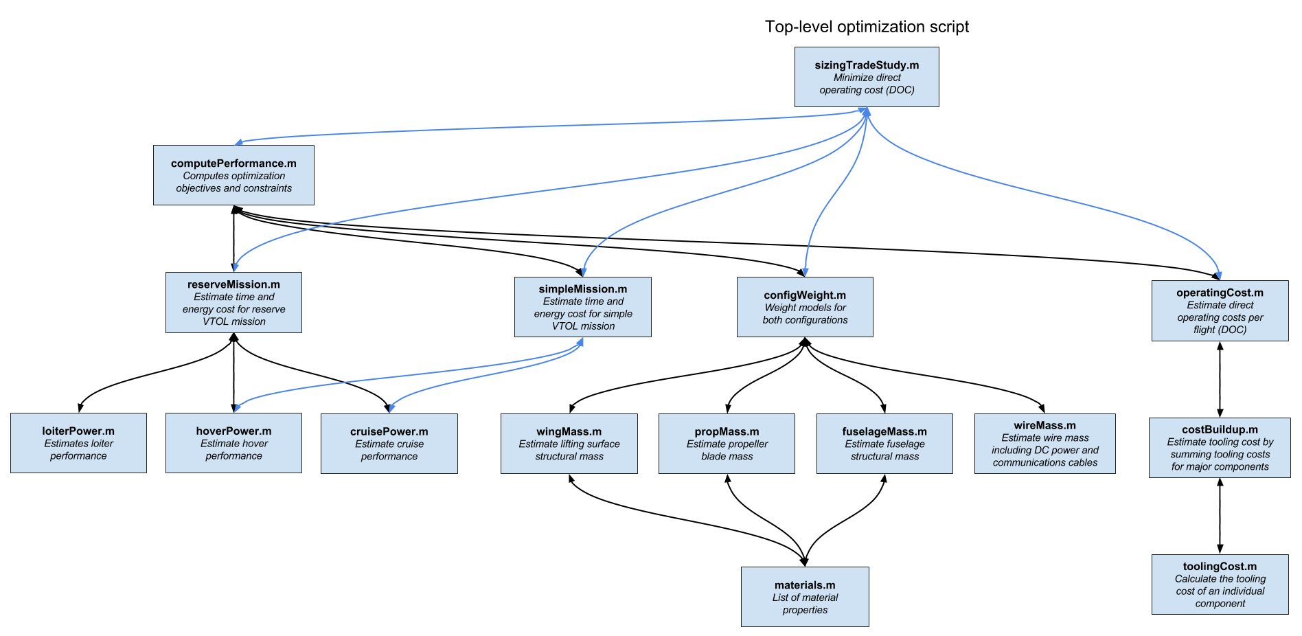 A^3 Vahana configuration trade study code structure    Source:  METAMORPH, INC.