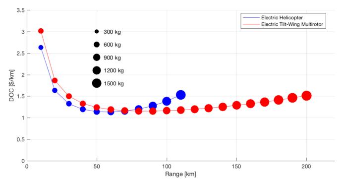 A^3 Vahana configuration trade study results    source:  vahana CONFIGURATION Trade study - part ii
