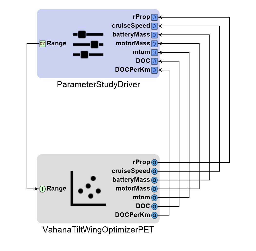 Top-level PET with parameter study driver and Vahana tilt-wing optimizer PET    source:  metamorph, inc.