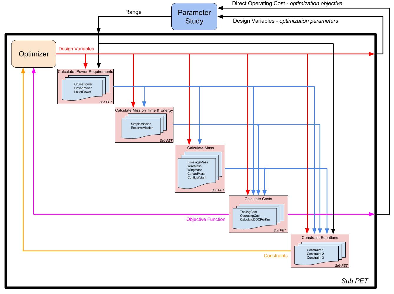 OpenMETA Vahana: PET hierarchy diagram    Source:  metamorph, inc.