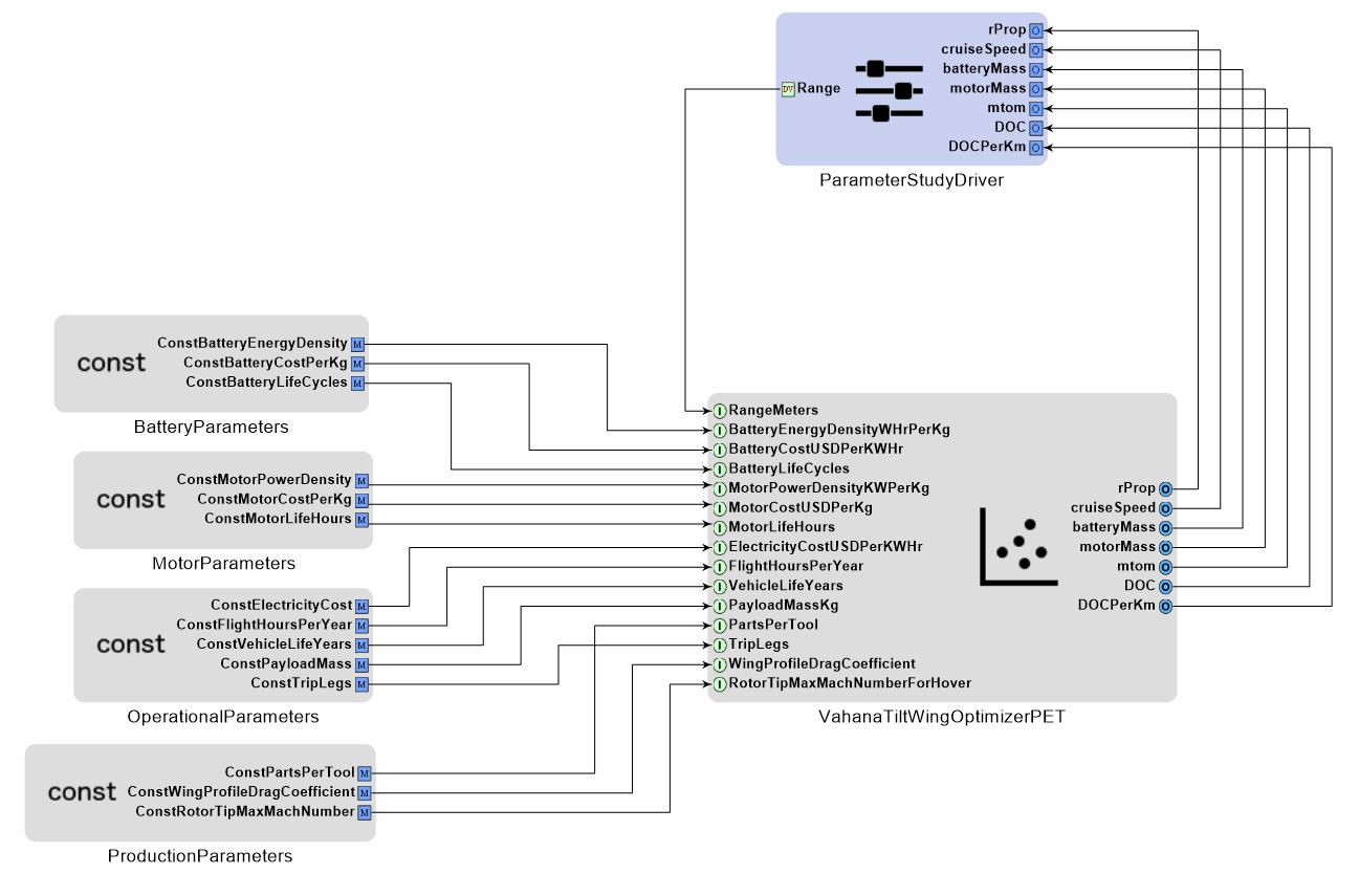 OpenMETA Vahana: PET with exposed top-level parameters    source:  METAMORPH, inc.