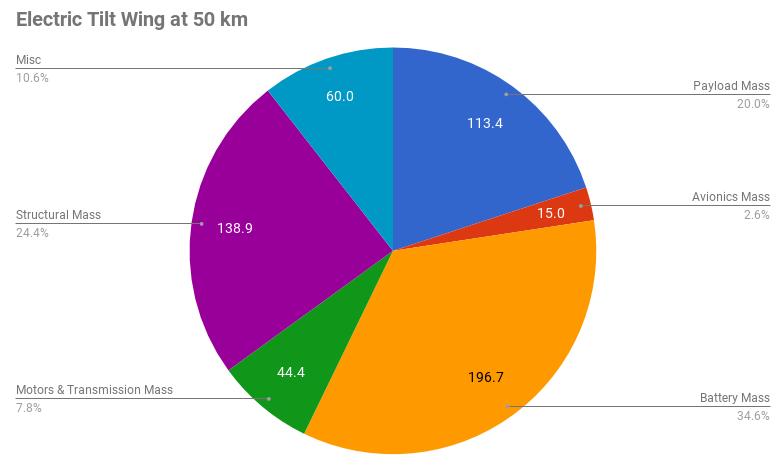 tilt-wing-mass-breakdown-50-km.png