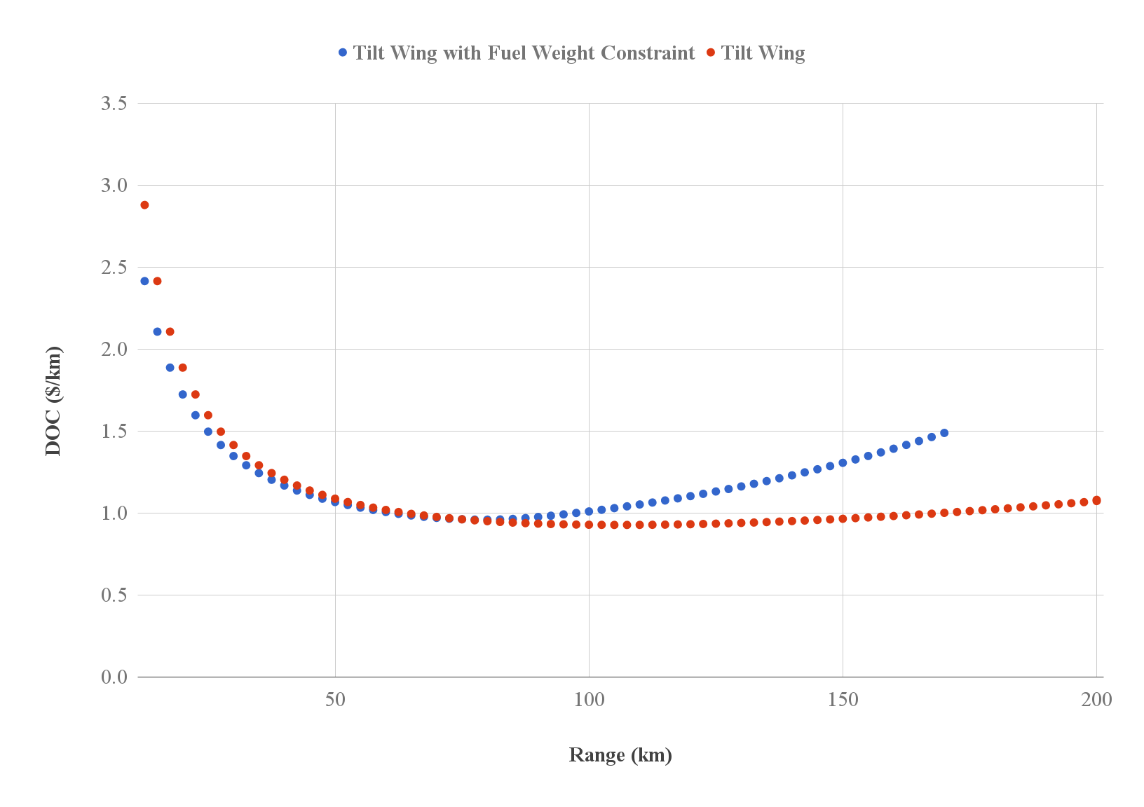 OpenMETA Vahana results: DOC vs. range for tilt-wing configuration with and without fuel weight constraint    Source:  METAMORPH, INC.