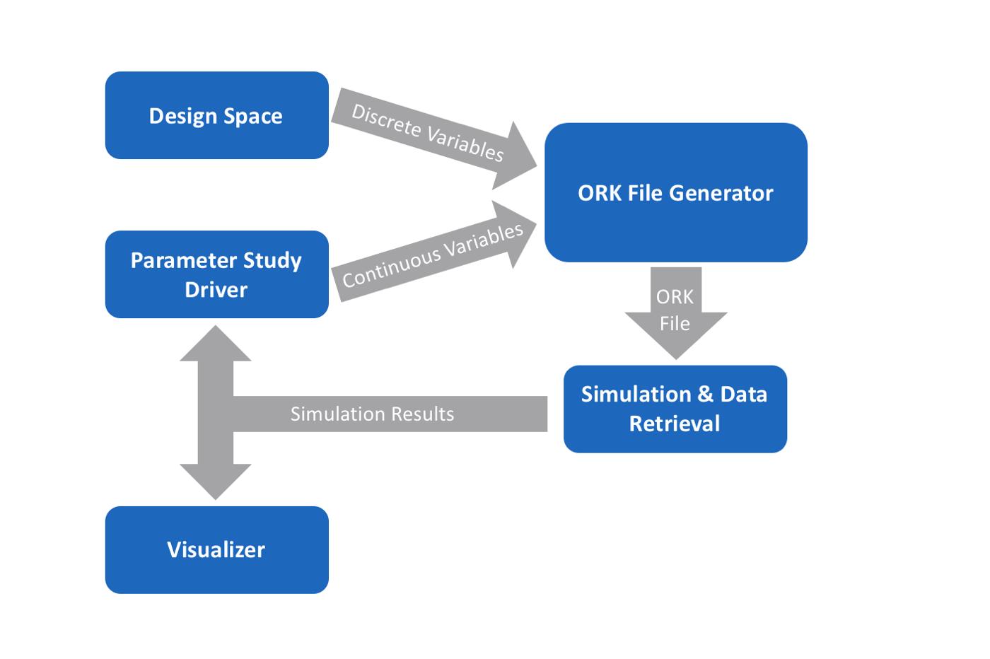 Data flow in the OpenMETA Rocket Model    SOURCE :  METAMORPH, INC.