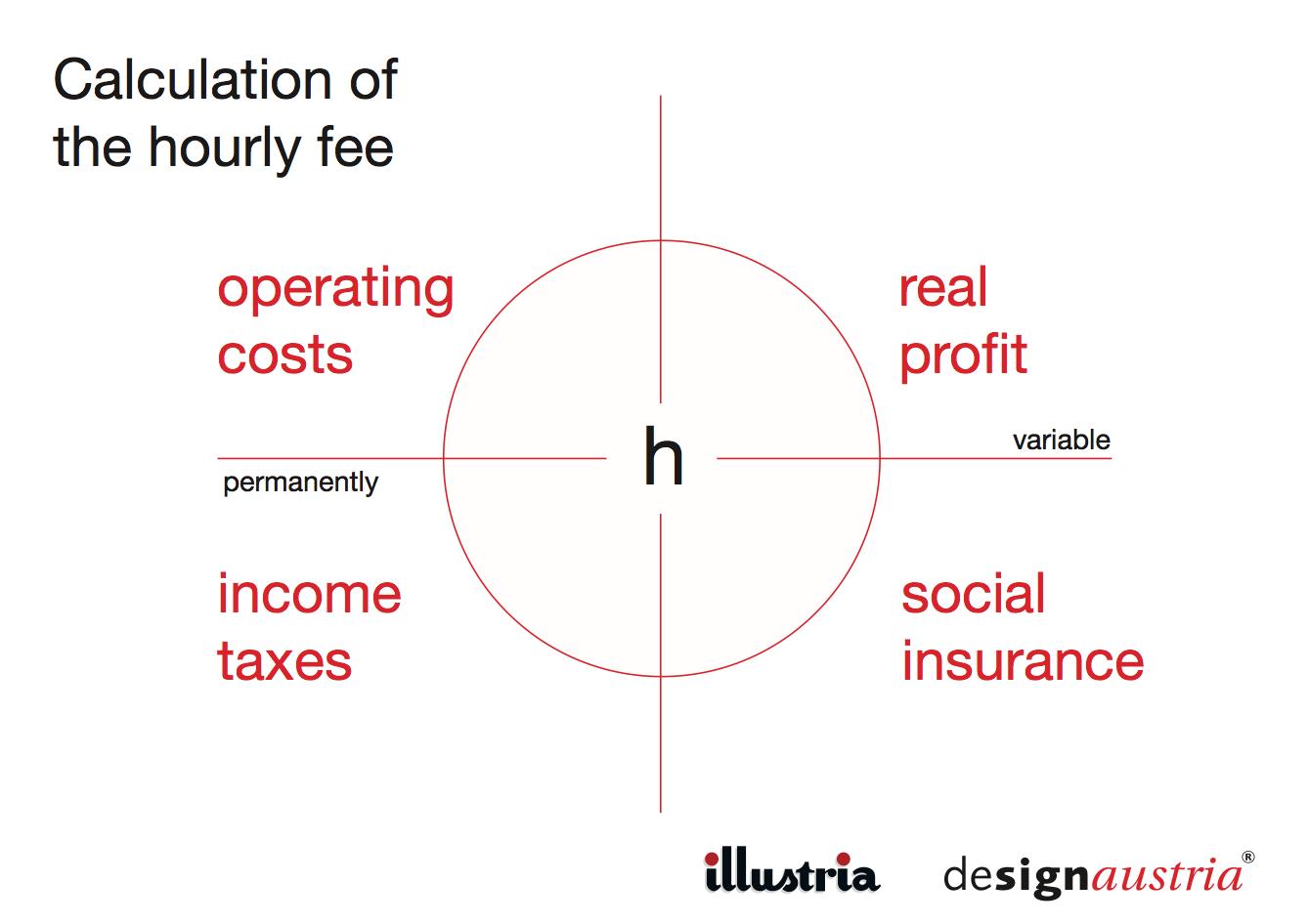 Ukážka z prezentácie Moniky Fauler z illustrie. Obrázok mám požičaný z fb stránky Asociácie ilustrátorov.