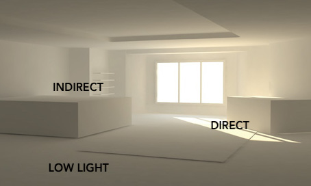 Illustration of different lighting levels (  image source  )