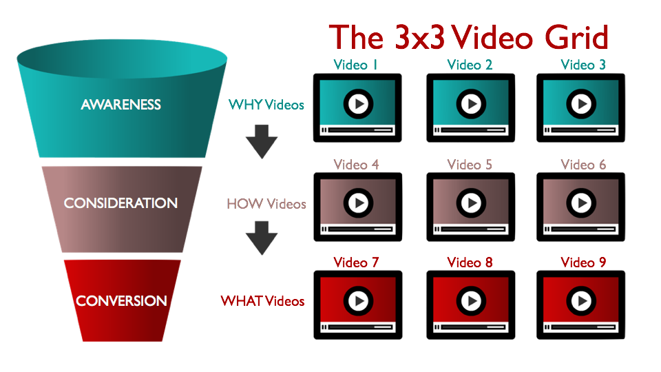The Catalyst Adlab version of BlitzMetrics' 3x3 Video Grid