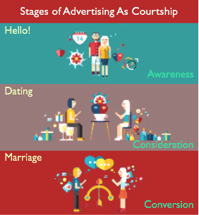 Stages_of_Advertising_As_Courtship_Final.png