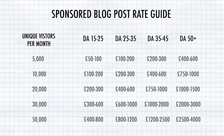 Sponsored posts how much should you charge