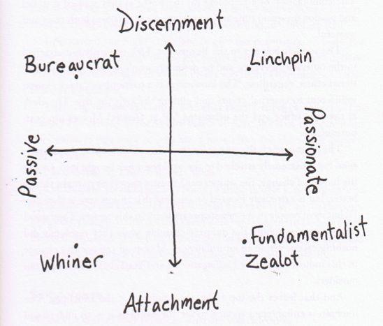 Discernment graph by Seth Godin