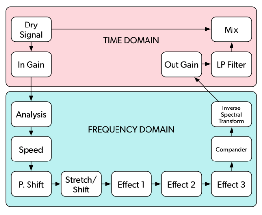 This is the SpecOps signal flow diagram. Notice that all processing is done in series.