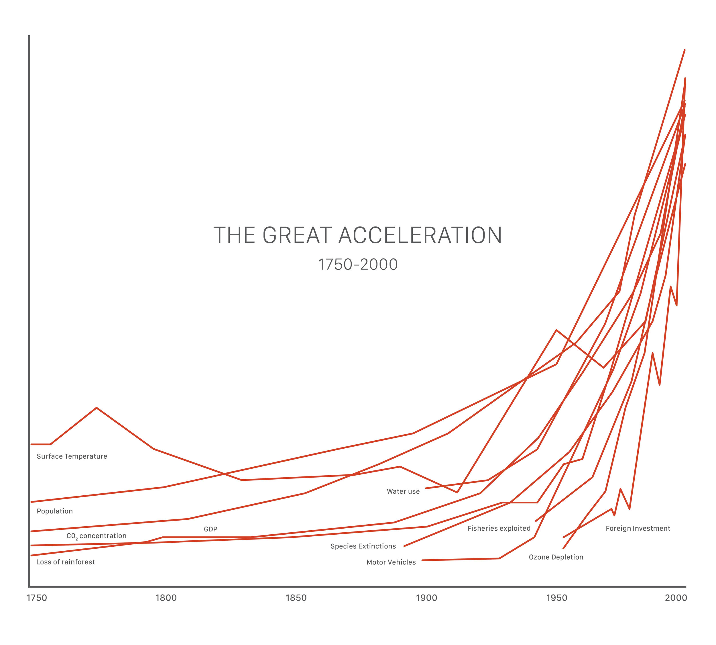 The Great Acceleration Graph.jpg