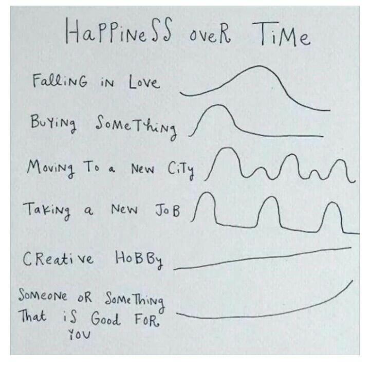 Felicidade através do tempo.