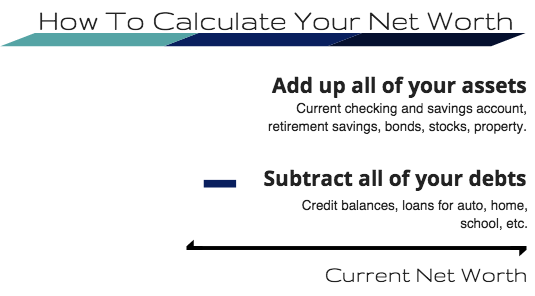 How to Calculate Your Net Worth. Calculator for Finances.