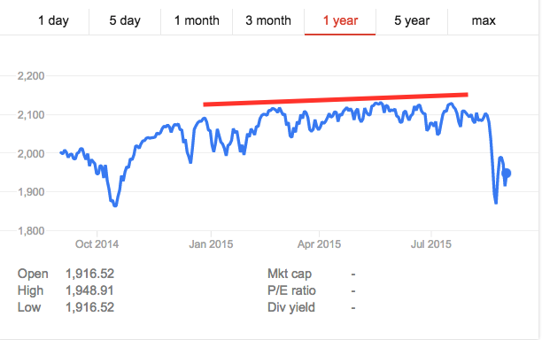 The S&P for 2015