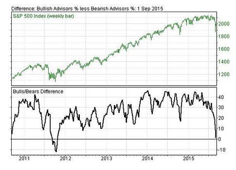Bulls vs. Bears Chart