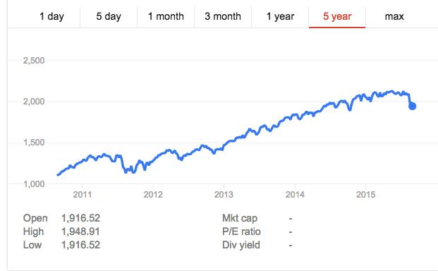 S&P-5-Year-Chart