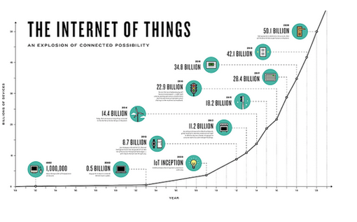 internet-of-things-growth