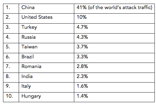 """Origin of Cyber Attacks and Criminal by International Country - Located in Book - Cyber Nation by Ross Blankenship   Milian, Mark. """"One-Third of Cyber Attack Traffic Originates in China, Akamai Says."""" Bloomberg.com . Bloomberg, 23 Jan. 2013. Web. 01 July 2015."""