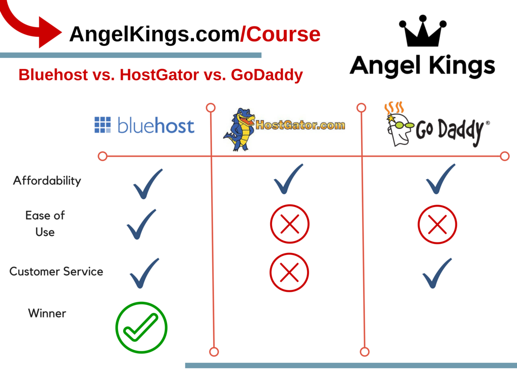 Which of these websites is the best web hosting platform?
