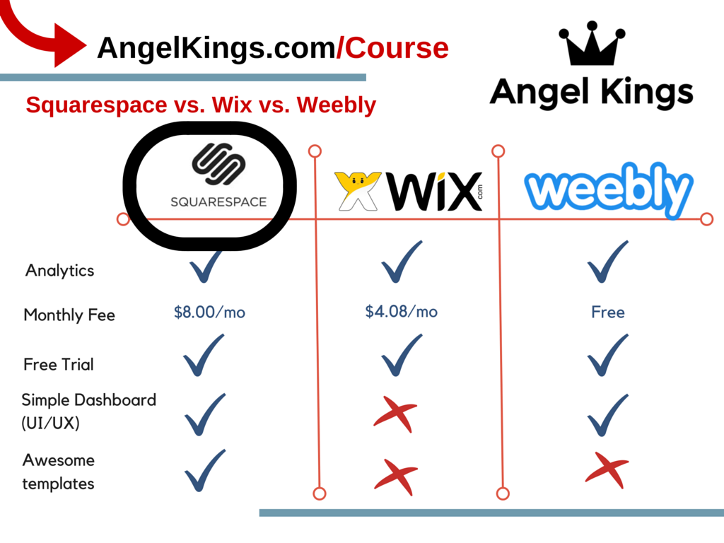 Squarespace vs. Wix vs. Weebly: Comparison and Review