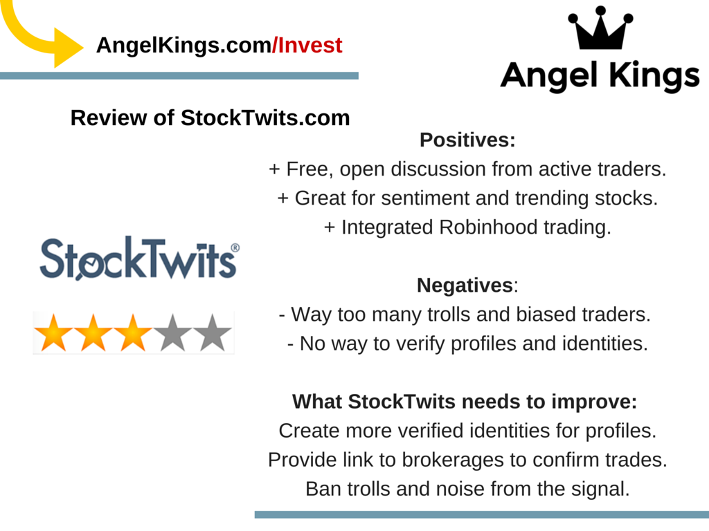 Review of StockTwits for Investing and Trading