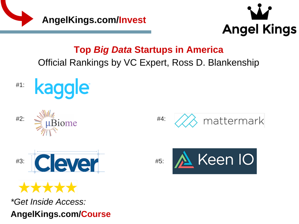 The Official Rankings of the Top 5 Big Data Startups