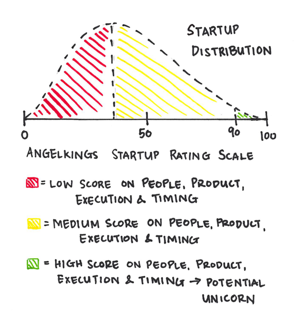 Startup Rating Scale.png