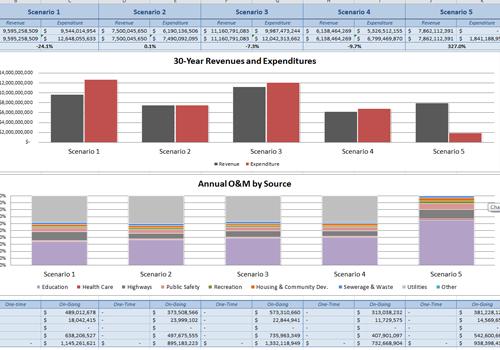 Regional Fiscal Impact Tool