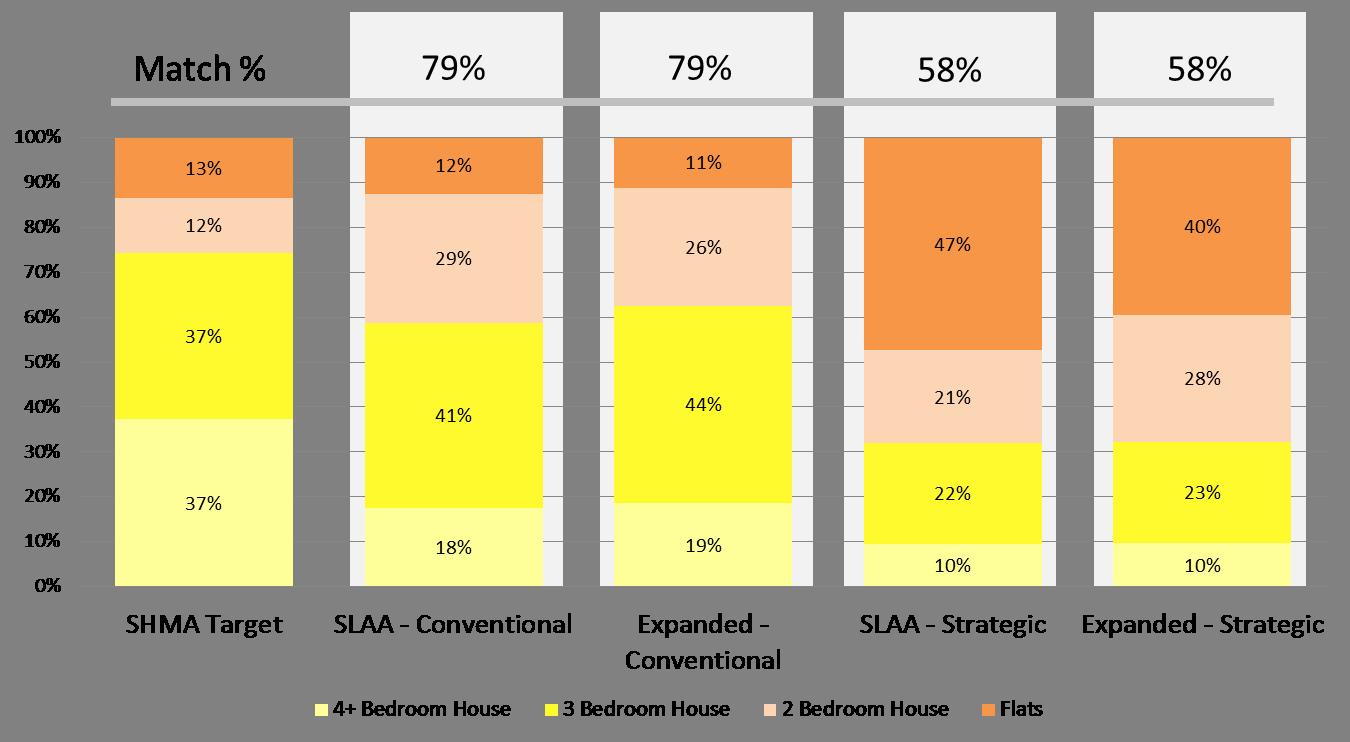 Scenario performance relative to strategic housing market assessment (SHMA)