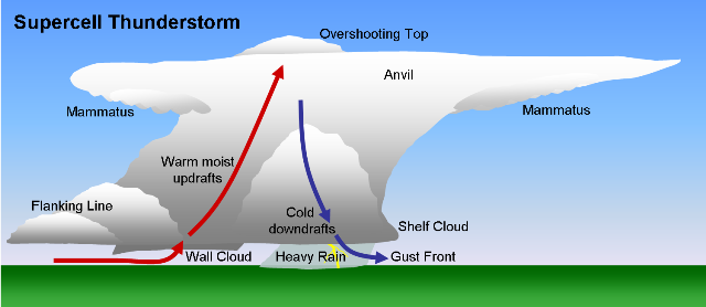 000009-Supercell.png