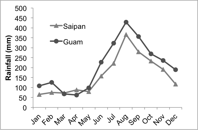 average monthly rainfall (1996-2005) for guam and saipan. data from the western regional climate center