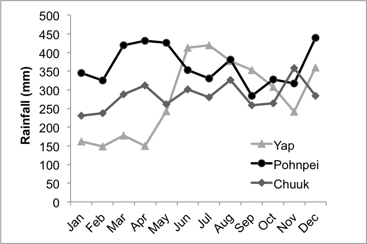 Annual rainfall by month for Yap, Chuuk, and Pohnpei. Data from western regional climate center.