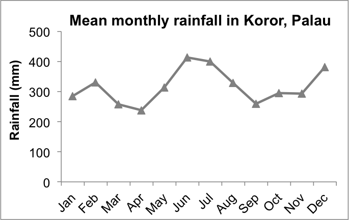 Palau_rainfall
